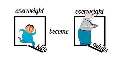 children obesity in the UK